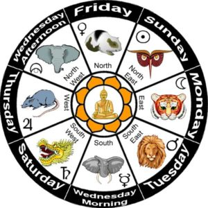 Myanmar Zodiac compliments of Go Myanmar Tours.
